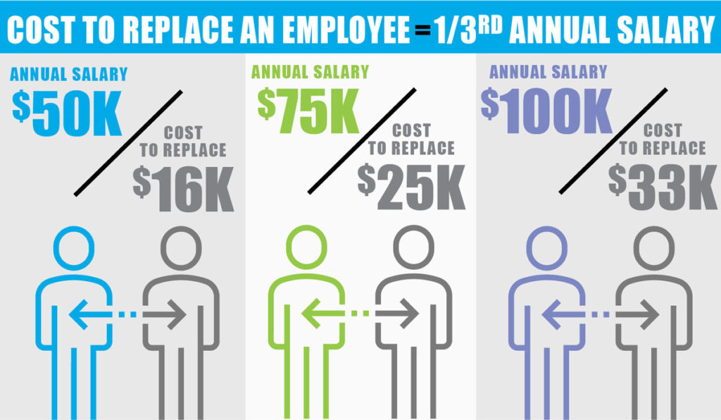 Retaining Top Employees Reduces Cost of Employee Turnover ...